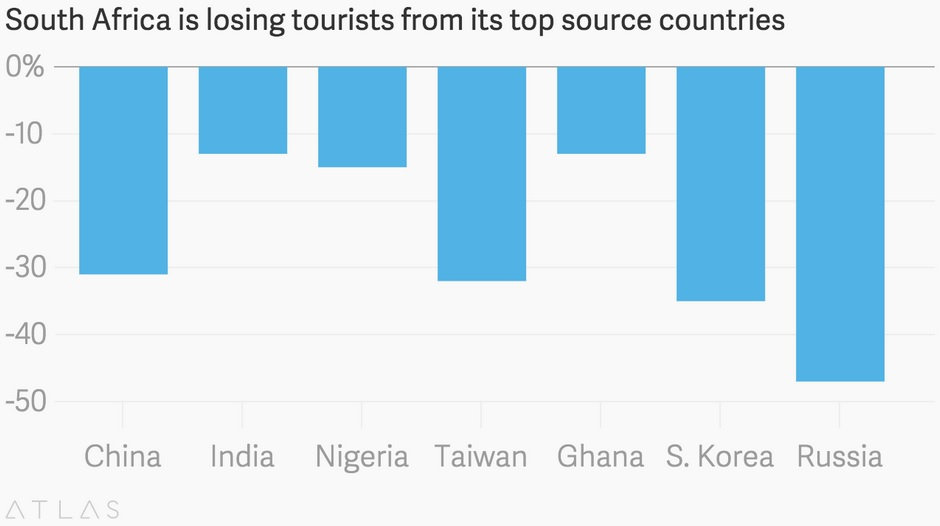 decreasing number of tourists that visits Number of visits: 1414 million number of injury-related visits: 400 million number of visits per 100 persons: 451 number of emergency department visits resulting in hospital admission: 112 million.
