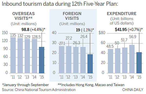 Inbound tourism to China