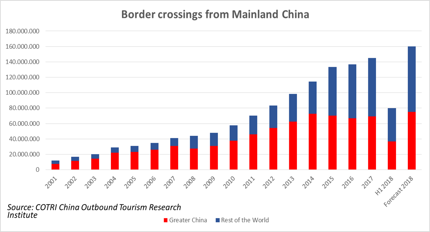 EDITORIAL: Latest Chinese outbound travel data - COTRI